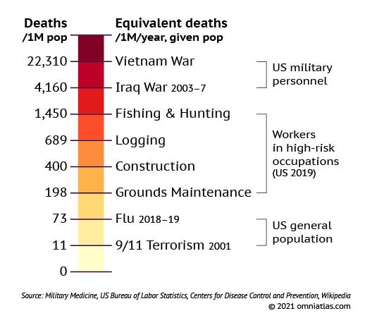 Equivalent death rates index
